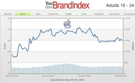 BrandIndex:2010年4月のApple