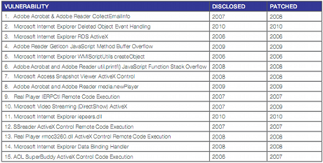 2010年前半に悪用された上位15の脆弱性
