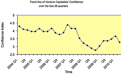 Silicon Valley Venture Capitalist Confidence Index