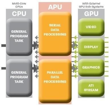 ヘテロジニアスコンピューティングは、通常グラフィックスプロセッサに搭載される機能をメインのCPUチップに統合する。