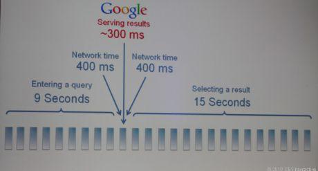 Googleは検索に時間がかかりすぎると考えている。Google Instantの導入は検索の動作の賭けであり、大きく勝てる可能性もある。