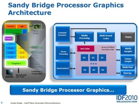 Sandy Bridgeのグラフィックスアーキテクチャ。