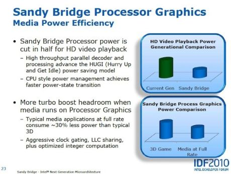 Sandy Bridgeでは、グラフィックス機能がCPUに組み込まれるため、現行のIntel「Core i」シリーズのチップに比べて電力効率が向上する。