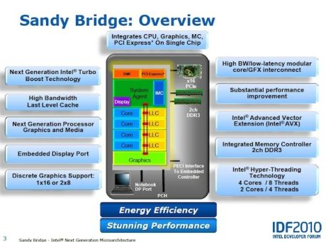 Sandy Bridgeアーキテクチャの概要。