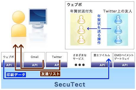SecuTectのイメージ