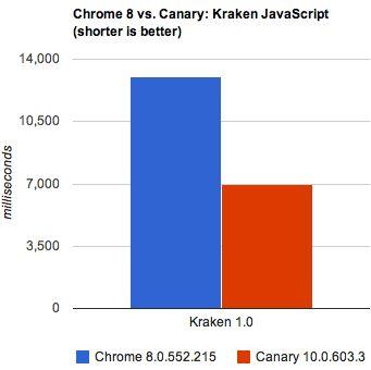 「Chrome Canary」は、Googleの新しいJavaScriptエンジン「Crankshaft」を使っている。MozillaのKrakenテストの結果では、Crankshaftは現在のChrome安定版に楽々と勝利した(グラフが低いほど良い結果を示す)。このテストやそのほかのテストは、「Intel Core i7 Q820」プロセッサ(1.73GHz)と6Gバイトのメモリを搭載した、「Dell Studio XPS 16」で行われた。