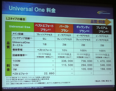 「Universal One」の提供価格例。