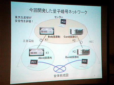 量子暗号ネットワーク画像