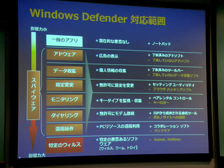 Windows Defenderの対応範囲