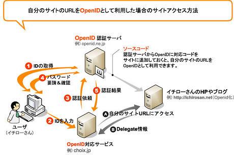 OpenIDの利用イメージ