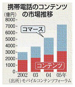 携帯電話コンテンツの市場推移