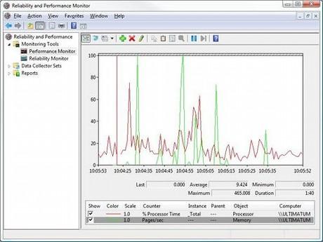 図A:「パフォーマンスモニタ」を用いることで、コンピュータのほぼすべてのコンポーネントのパフォーマンスを評価することができる