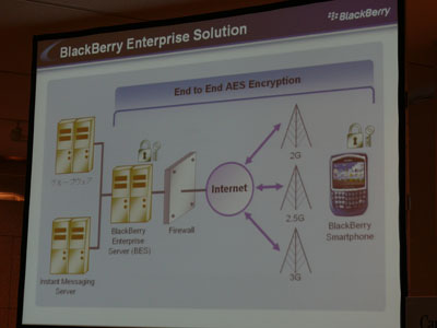 BlackBerry Enterprise Solutionの概念図