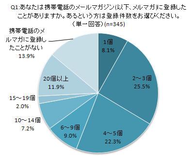 携帯メルマガに関する調査(上)Q1