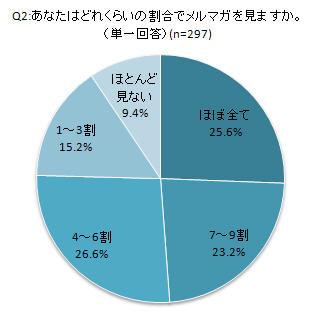 携帯メルマガに関する調査(上)Q2