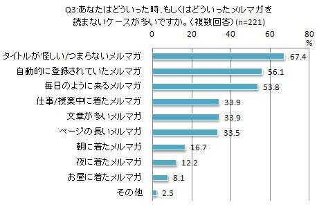 携帯メルマガに関する調査(上)Q3