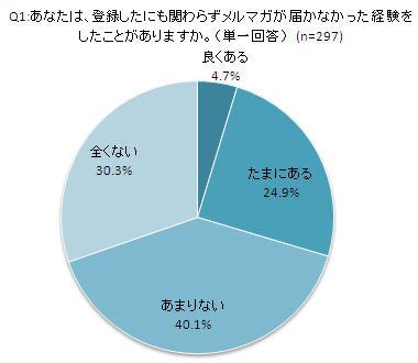 携帯メルマガに関する調査(下)Q1