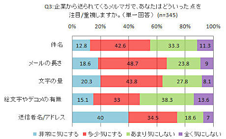 携帯メルマガに関する調査(下)Q3