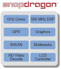 QualcommのSnapdragon