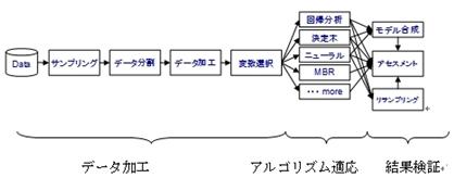 データ マイニング