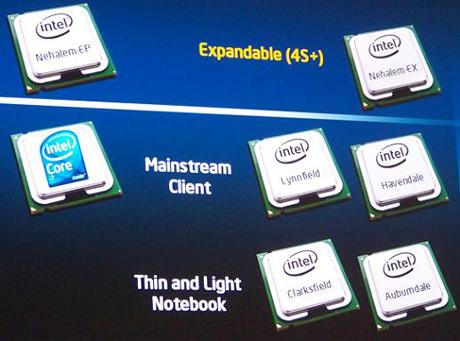 インテルのNehalemプロセッサのラインナップ