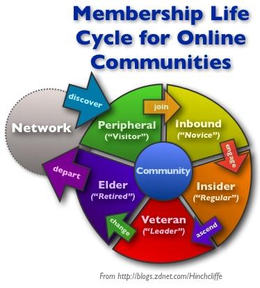 コミュニティメンバーシップのライフサイクル