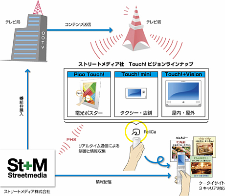 Touch!ビジョンの仕組み