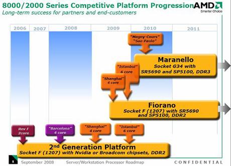 AMDのサーバチップのロードマップ