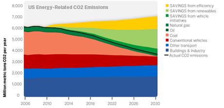 エネルギー関連の二酸化炭素放出量