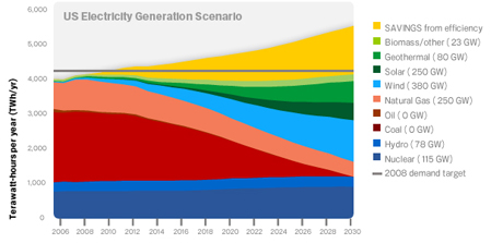 GoogleのClean Energy 2030計画