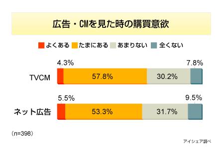 広告を見た後の購買意欲、「テレビCM」「ネット広告」いずれも6割(CNET Japan)