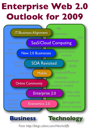 2009年のエンタープライズWeb 2.0