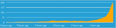 クリックジャッキング攻撃発生数の経過