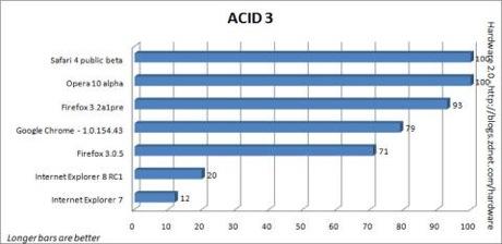 ACID 3テスト
