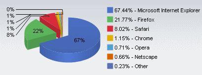 MicrosoftのInternet Explorerは、2009年2月時点でも引き続きシェア1位のブラウザだったが、競合他社も市場全体の約3分の1を獲得している。