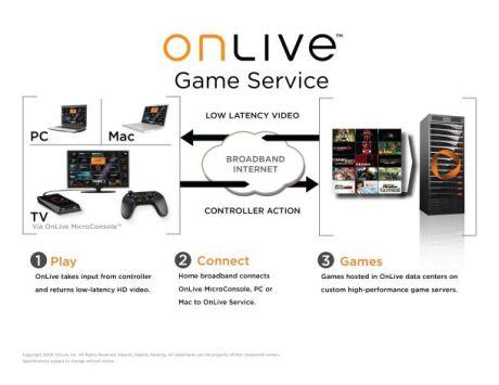 OnLiveのシステムは、MacやPCでオンデマンドゲームを最高品質でストリーミングできるように設計されている。