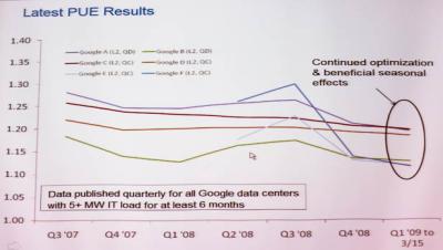 効率化されるGoogleデータセンター