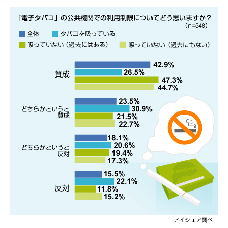 「電子タバコ」の公共機関での利用規制について
