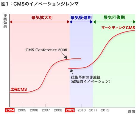 第4回:CMSのマス広告とコンテンツリニューアルへのペルソナ活用