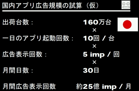小林氏による国内iPhoneアプリ広告市場の試算