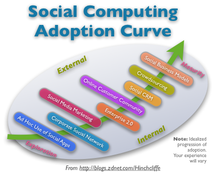 ソーシャルコンピューティングの採用曲線