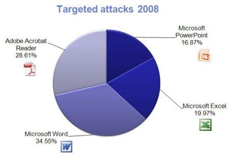 F-Secureによれば、同社は2008年に1967件の攻撃ファイルを特定したが、最も多かったファイルタイプはMicrosoftの「Word」で使われる.docだったという。