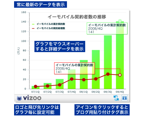 「vizoo custom」で利用できるグラフの例