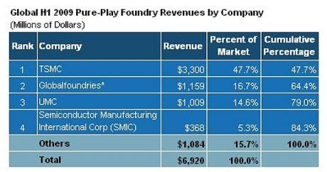 GLOBALFOUNDRIESの売上高は、CharteredとGLOBALFOUNDRIESの2009年第1四半期および第2四半期の売上高の合計。
