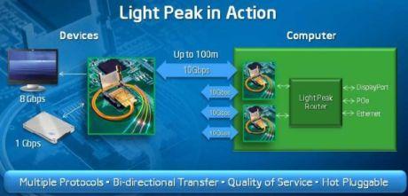 Intelは、Light Peakがコンピュータ内部のすべてとコンピュータ外部のすべてを結ぶと考えている。