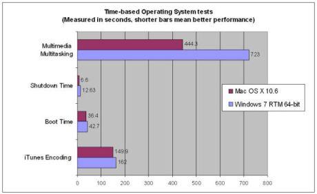 多くの一般的なパフォーマンス項目で「Snow Leopard」は常に「Windows 7」を上回っている。