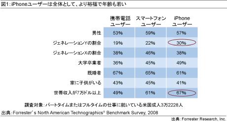 図1:iPhoneユーザーは全体として、より裕福で年齢も若い