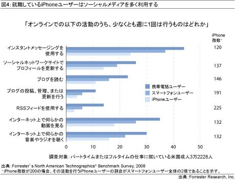 図4:就職しているiPhoneユーザーはソーシャルメディアを多く利用する