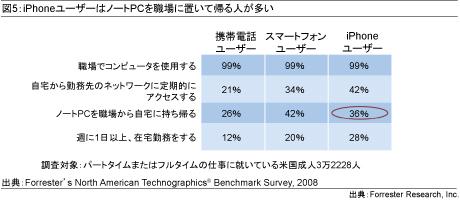 図5:iPhoneユーザーはノートPCを職場に置いて帰る人が多い