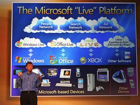 MicrosoftのLiveプラットフォーム
